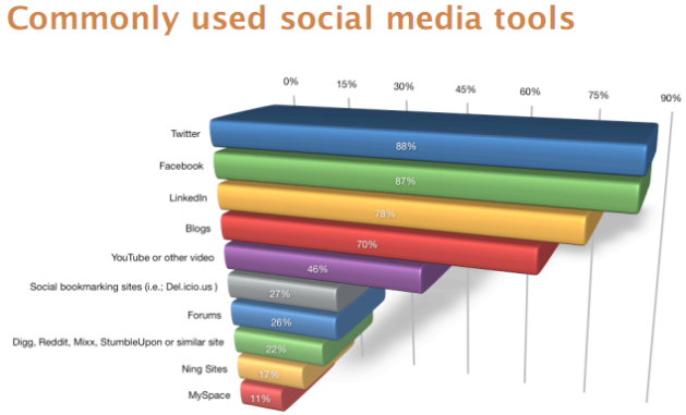 commonly used social media tools